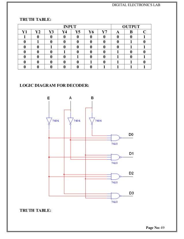 Digital electronics labSlideShare