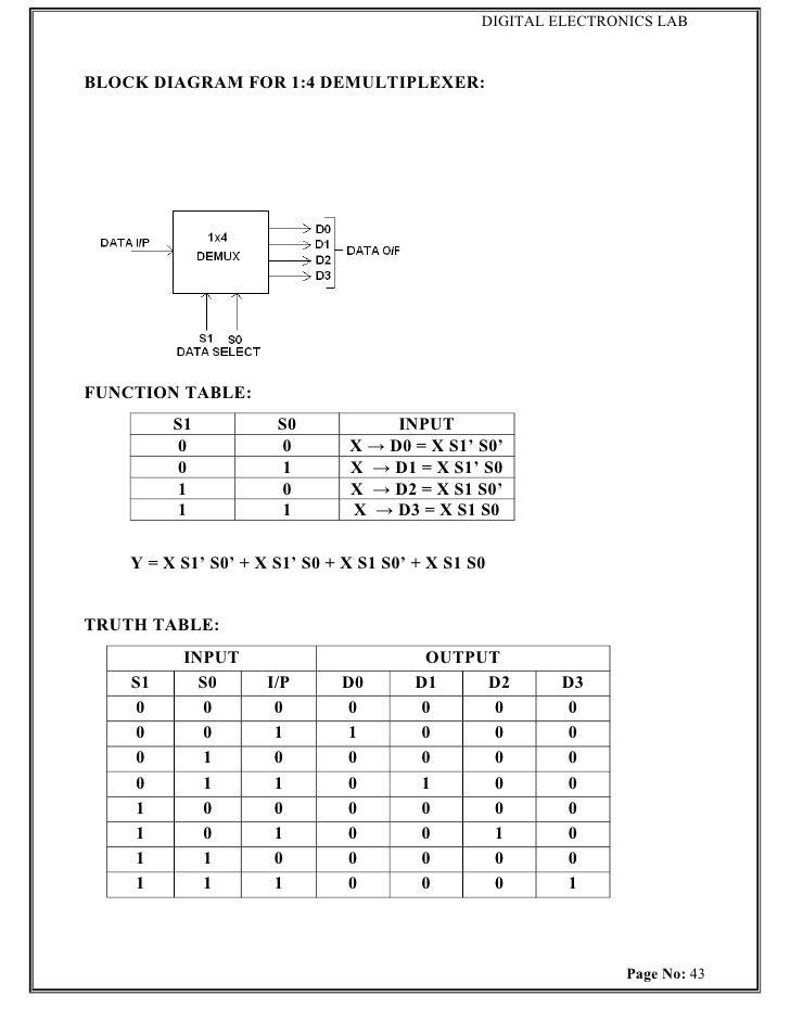De Lab Manual