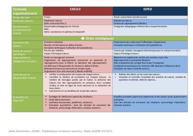 Juliette Delachambre – D9CM5 – Problématiques du tutorat en eLearning – Master AIGEME 2012-2013 Contexte organisationnel E...