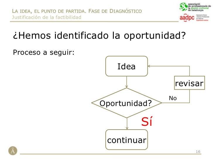 Objetivos: funciones:</li></ul>Formación, creación, difusión,…<br /><ul><li>Planificación, ejecución y</li></ul>supervisió...