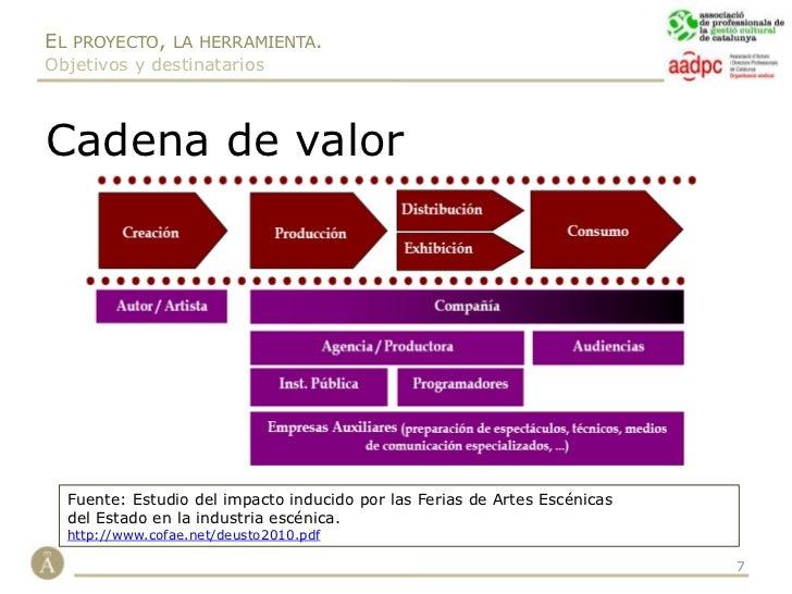 Públicos.</li></ul>El programa, el Plan de acciones. Fase de Concreción.<br /><ul><li>Acciones.</li></ul>La estructura, la...