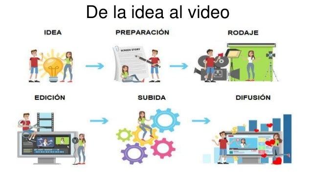 De la idea al video