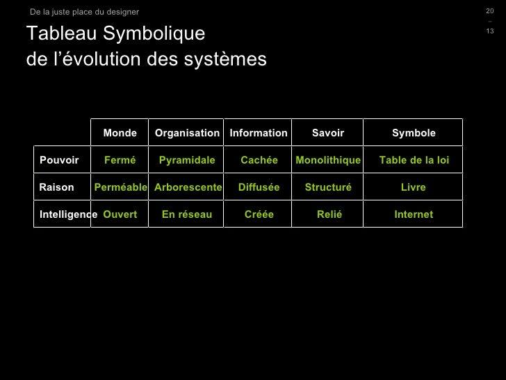 Tableau Symbolique  de l'évolution des systèmes D.Sciamma Du Design Post-Industriel Monde Organisation Information Savoir ...