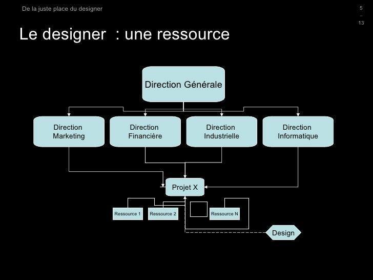 Le designer  : une ressource D.Sciamma De la Juste Place du Designer Direction Générale Direction  Marketing Direction  Fi...