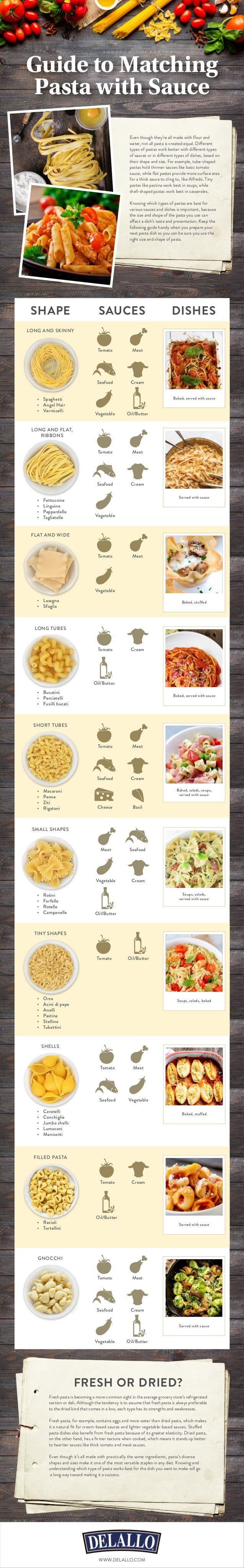 Guide to Matching Pasta with Sauce Even though they're all made with flour and water, not all pasta is created equal. Diff...