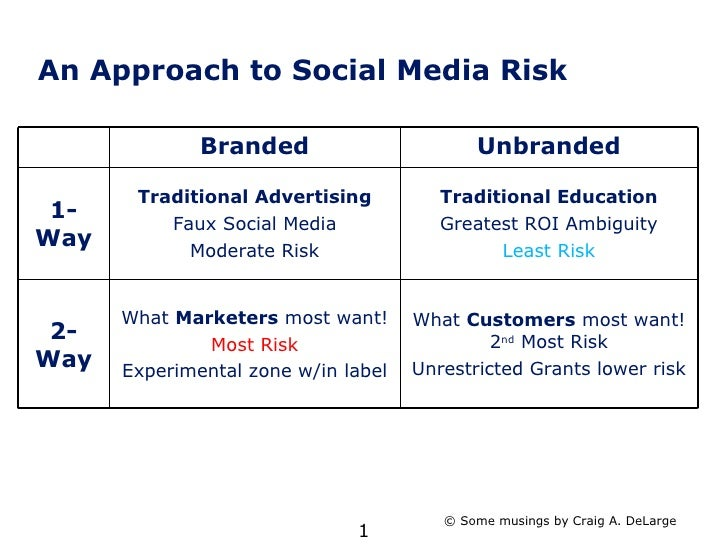 An Approach to Social Media Risk © Some musings by Craig A. DeLarge 2-Way 1-Way Unbranded Branded What  Customers  most wa...