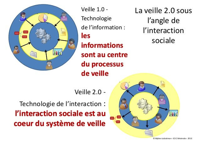 Veille 1.0 - Technologie de l'information : lesles informationsinformations sont ausont au centrecentre du processusdu pro...