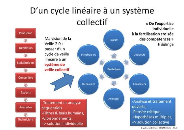 D'un cycle linéaire à un système collectif Problème Décideurs Stakeholders Conseillers Experts Analystes Techniciens -Trai...