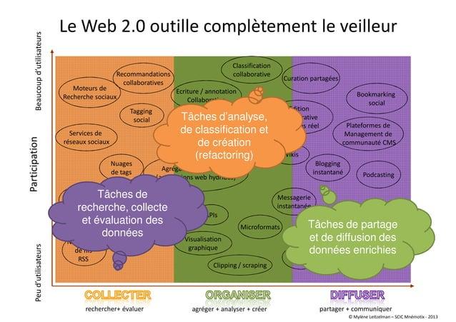 Le Web 2.0 outille complètement le veilleur rechercher+ évaluer agréger + analyser + créer partager + communiquer Particip...