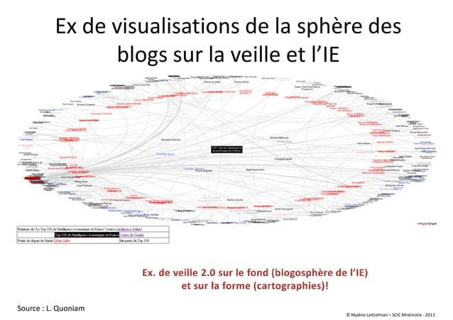 Ex de visualisations de la sphère des blogs sur la veille et l'IE Source : L. Quoniam © Mylène Leitzelman – SCIC Mnémotix ...