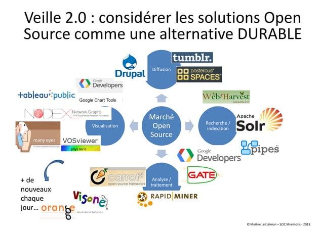 Marché Open Source Diffusion Recherche / indexation Analyse / traitement Visualisation Veille 2.0 : considérer les solutio...