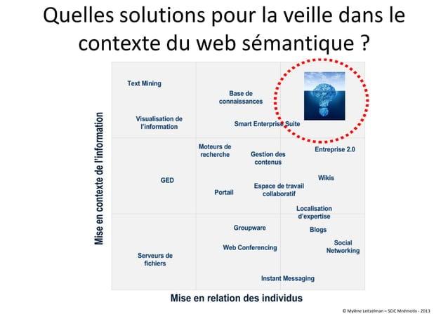 Quelles solutions pour la veille dans le contexte du web sémantique ? © Mylène Leitzelman – SCIC Mnémotix - 2013