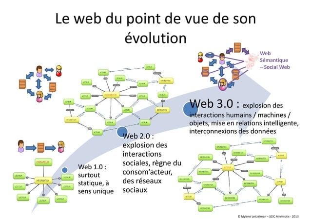 Web 1.0 : surtout statique, à sens unique Web 2.0 : explosion des interactions sociales, règne du consom'acteur, des résea...