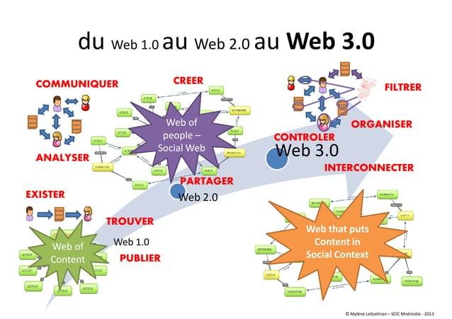 Web 1.0 Web 2.0 Web 3.0 du Web 1.0 au Web 2.0 au Web 3.0 Xxxxx xxxxx xxxxx Xxxxx xxxx xxxxx x Xxxxx xxxxx xxxxx Xxxxx xxxx...