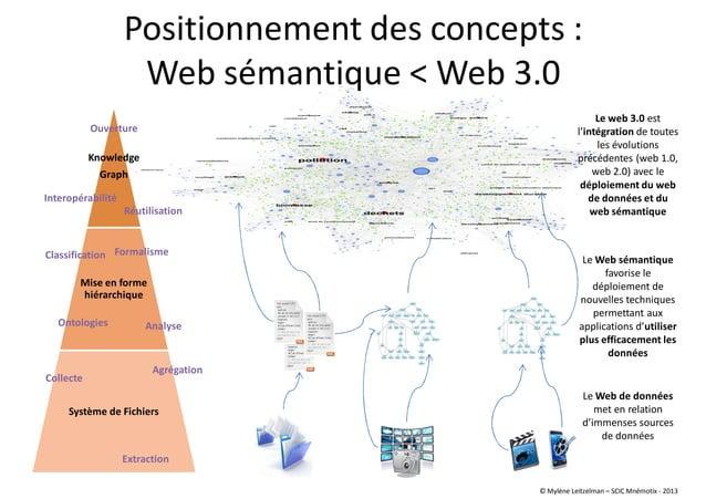 Positionnement des concepts : Web sémantique < Web 3.0 Le Web sémantique favorise le déploiement de nouvelles techniques p...