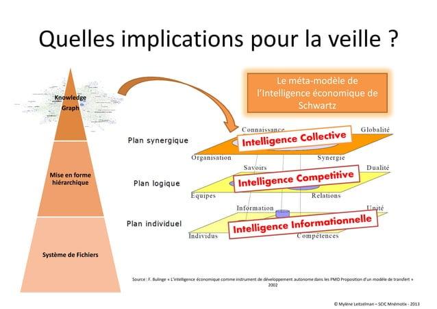 Knowledge Graph Mise en forme hiérarchique Système de Fichiers Quelles implications pour la veille ? Source : F. Bulinge «...