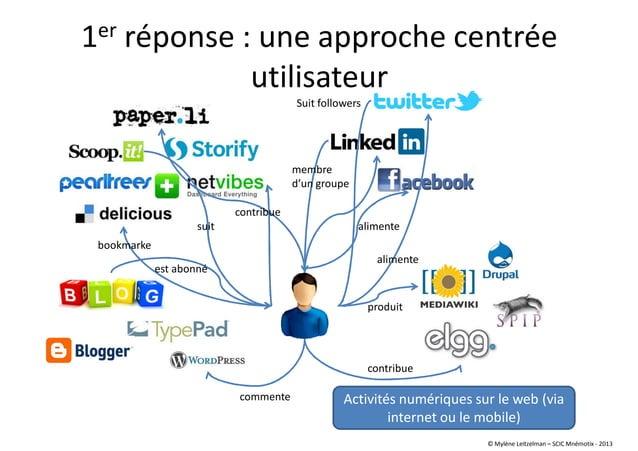 1er réponse : une approche centrée utilisateur alimente Suit followers contribue est abonné suit produit commente membre d...