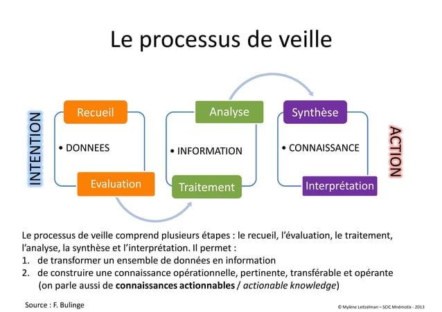 Le processus de veille • DONNEES Evaluation • INFORMATION Analyse • CONNAISSANCE Interprétation Recueil Traitement Synthès...
