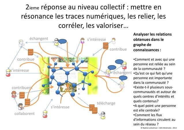 2ieme réponse au niveau collectif : mettre en résonance les traces numériques, les relier, les corréler, les valoriser… Xx...