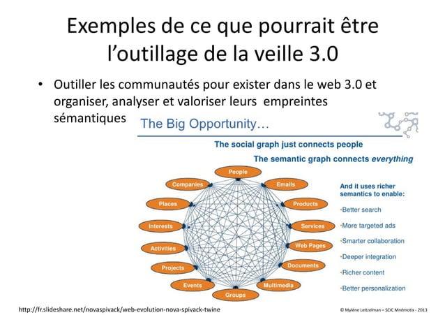 Exemples de ce que pourrait être l'outillage de la veille 3.0 • Outiller les communautés pour exister dans le web 3.0 et o...