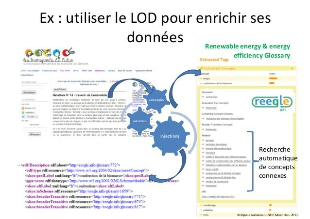 Ex : utiliser le LOD pour enrichir ses données Injections extraction concepts Recherche automatique de concepts connexes R...