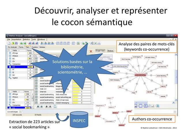 Découvrir, analyser et représenter le cocon sémantique INSPECExtraction de 223 articles sur « social bookmarking » Analyse...