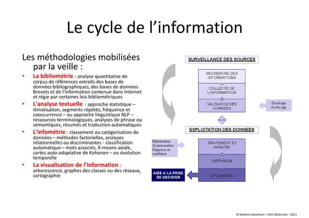Le cycle de l'information Les méthodologies mobilisées par la veille : • La bibliométrie : analyse quantitative de corpus ...