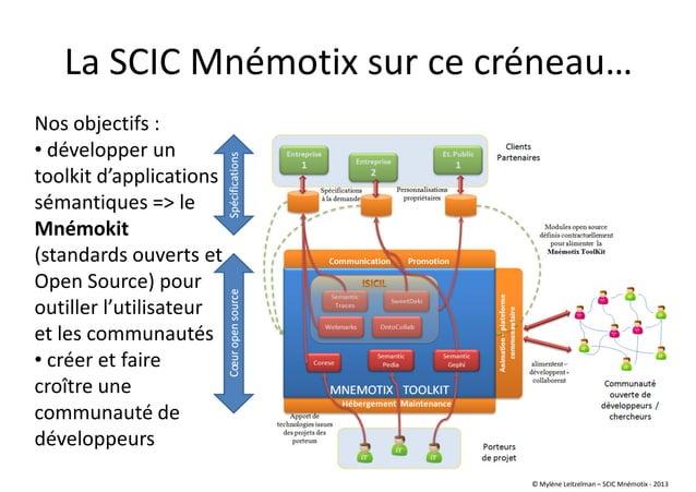La SCIC Mnémotix sur ce créneau… Nos objectifs : • développer un toolkit d'applications sémantiques => le Mnémokit (standa...