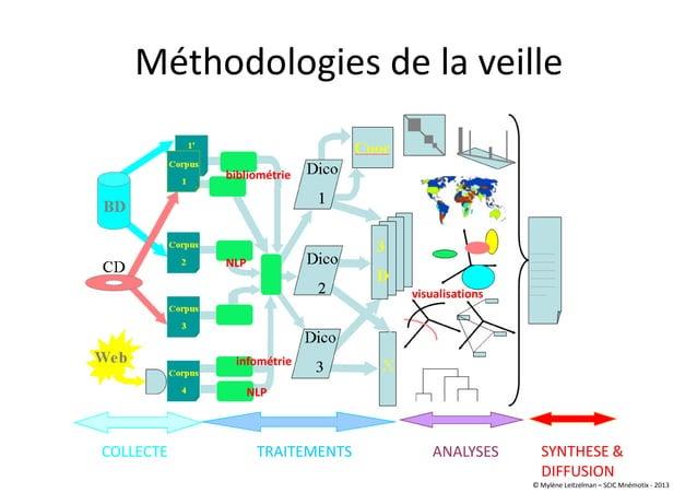 Méthodologies de la veille COLLECTE TRAITEMENTS ANALYSES SYNTHESE & DIFFUSION bibliométrie infométrie NLP NLP visualisatio...
