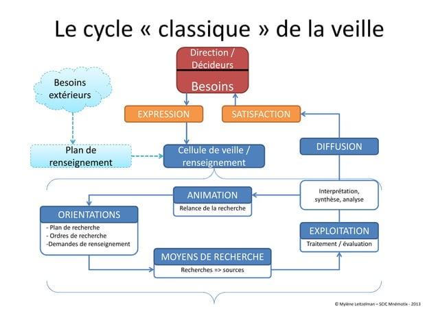 - Plan de recherche - Ordres de recherche -Demandes de renseignement Recherches => sources Le cycle « classique » de la ve...