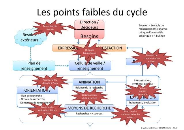 - Plan de recherche - Ordres de recherche -Demandes de renseignement Recherches => sources Les points faibles du cycle Dir...