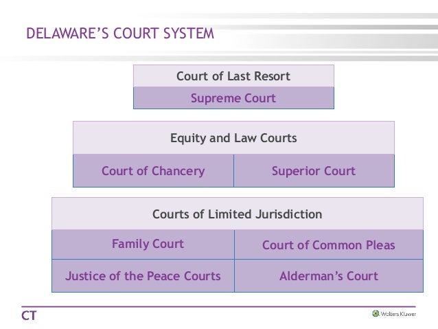 What is court hierarchy