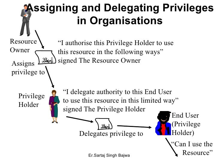 """Assigning and Delegating Privileges in Organisations Resource Owner """" I authorise this Privilege Holder to use this resour..."""