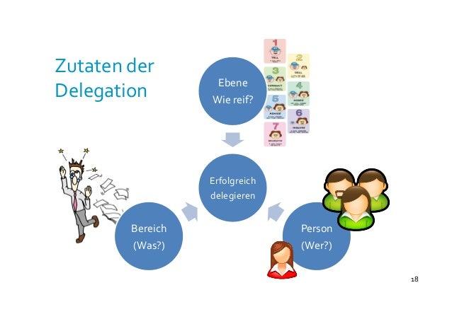 18   Erfolgreich   delegieren   Ebene   Wie  reif?   Person   (Wer?)   Bereich   (Was?)   Zutaten  d...