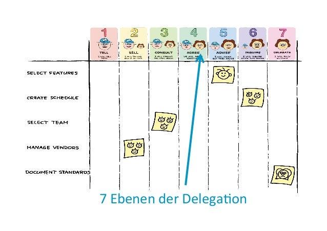 7  Ebenen  der  DelegaEon