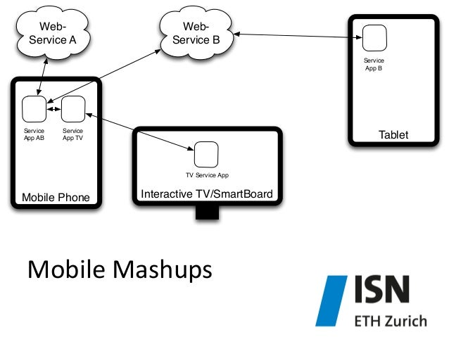 Mobile  Mashups   Interactive TV/SmartBoardMobile Phone Web- Service A Web- Service B Service App AB Service App TV TV...