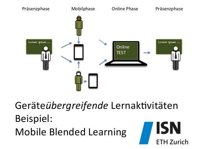 Geräteübergreifende  Lernak&vitäten   Beispiel:     Mobile  Blended  Learning   Lorem ipsum … Lorem ipsum … ...