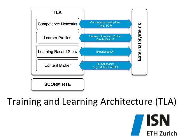 Training  and  Learning  Architecture  (TLA)