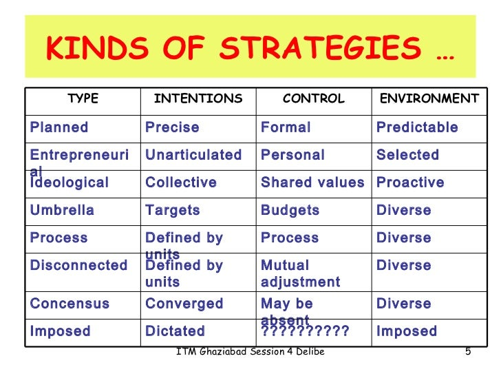 emergent or deliberate strategies An emergent strategy is not predictable because it arises out of a specific set of circumstances that a business owner could not anticipate in fact, in many instances, emergent strategies do not become apparent until the deliberate strategy that was originally implemented, fails to produce the.