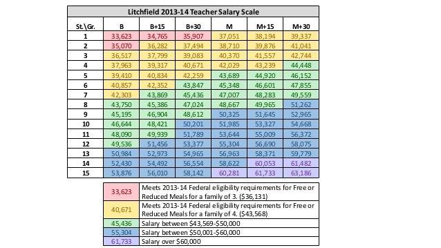 Teacher Pay Scale 2015: Litchfield  NH School District Deliberative Session 2014,