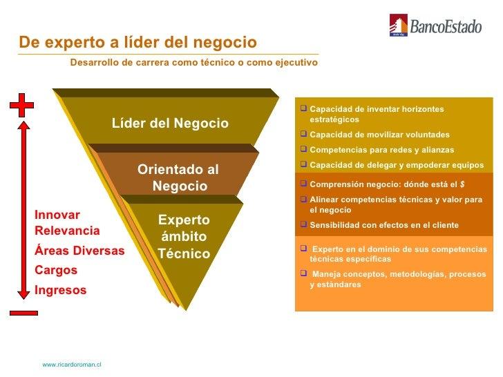 De experto a líder del negocio Líder del Negocio Orientado al  Negocio Experto ámbito Técnico <ul><li>Capacidad de inventa...