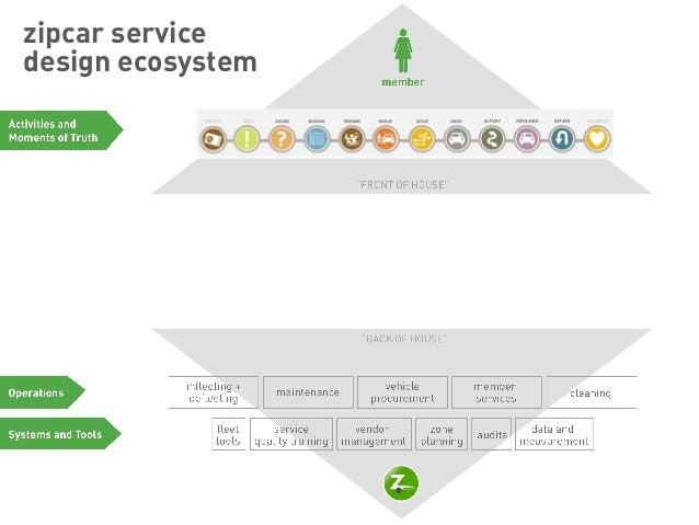 Delight 2013 | Delivering Delight at Zipcar