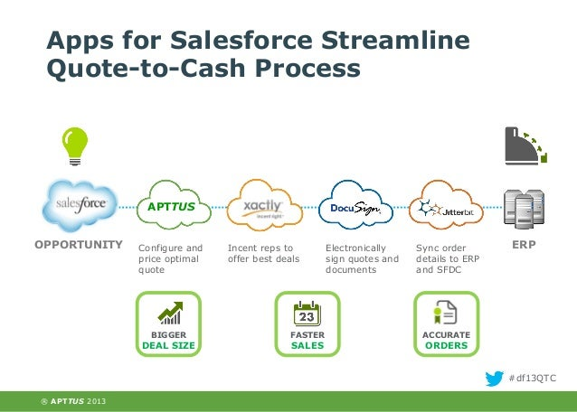 Delight Your Customers With QuotetoCash Apps Salesforce Beauteous Quote To Cash