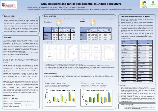 GHG Yield N P T Total emissions tonnes/ ha kg/ha mm grad C kg/ha kg/kg Legume 0.37 0.99 426.9 25.12 257.27 0.43 Wheat 4.44...