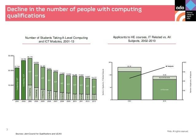 Delivering effective digital education   inside government presentation Slide 3