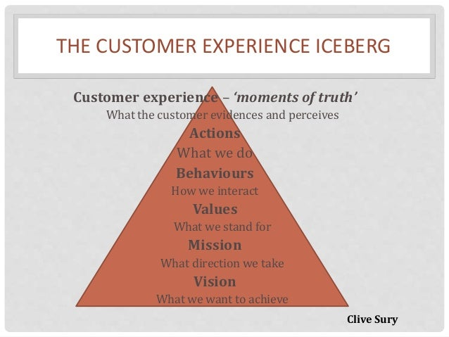what is your definition of customer service excellence November/december 2010 11 o ne of the simplest, least complicated, yet often overlooked aspects of delivering health care is practicing good customer service skills.
