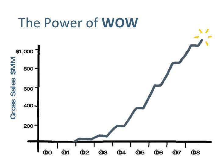 <ul><li>The Power of  WOW </li></ul>' 01 ' 02 ' 06 ' 03 ' 04 ' 05 ' 07 ' 00 ' 08 Gross Sales $MM $1,000 800 600 400 200