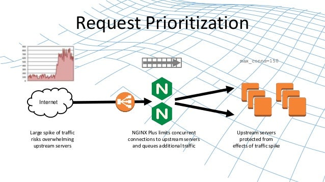 Delivering High-Availability Web Services with NGINX Plus on AWS