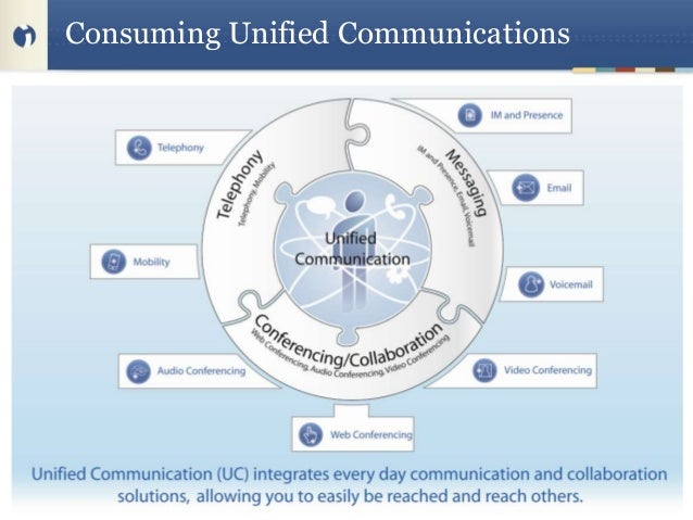 Consuming Unified Communications