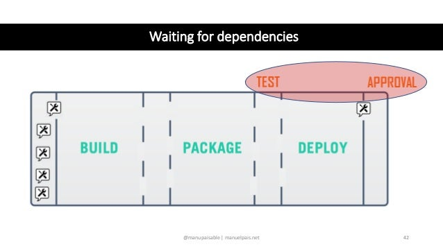 Patterns for faster releases 1. Design intelligent pipelines 2. Evolve teams and interactions 3. Set up a self-service pla...